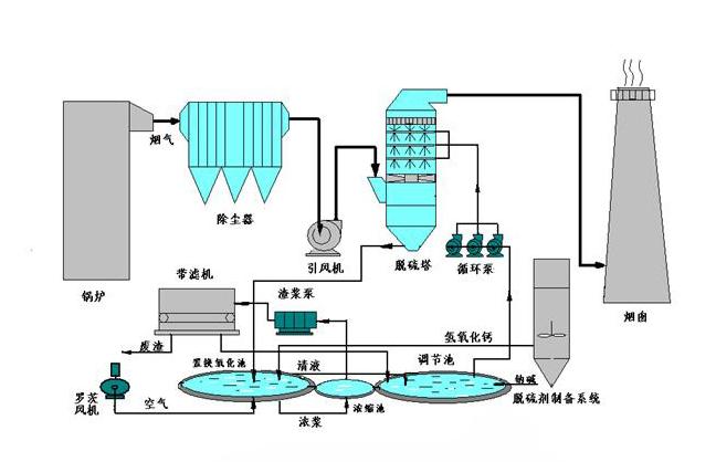 因此,氨法脱硫装置可以利用原锅炉引风机的潜力,大多无需新配增压风机